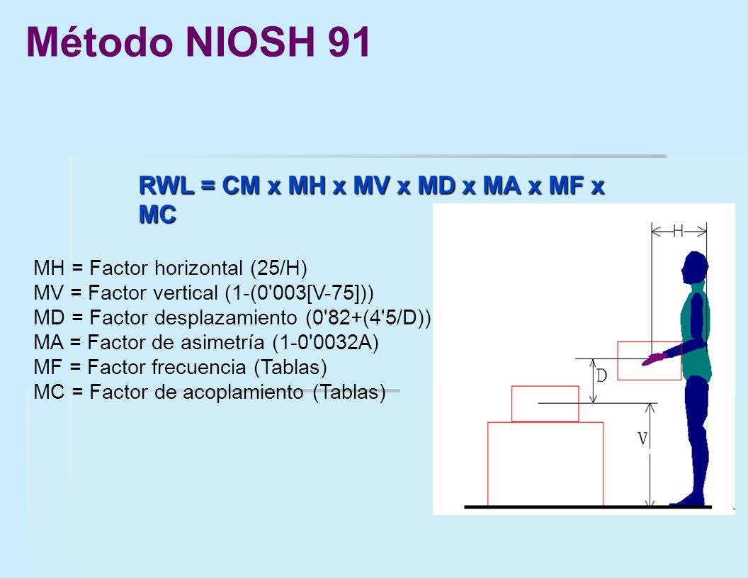 RWL = CM x MH x MV x MD x MA x MF x MC MH = Factor horizontal (25/H) MV = Factor vertical (1-(0'003[V-75])) MD = Factor desplazamiento (0'82+(4'5/D))