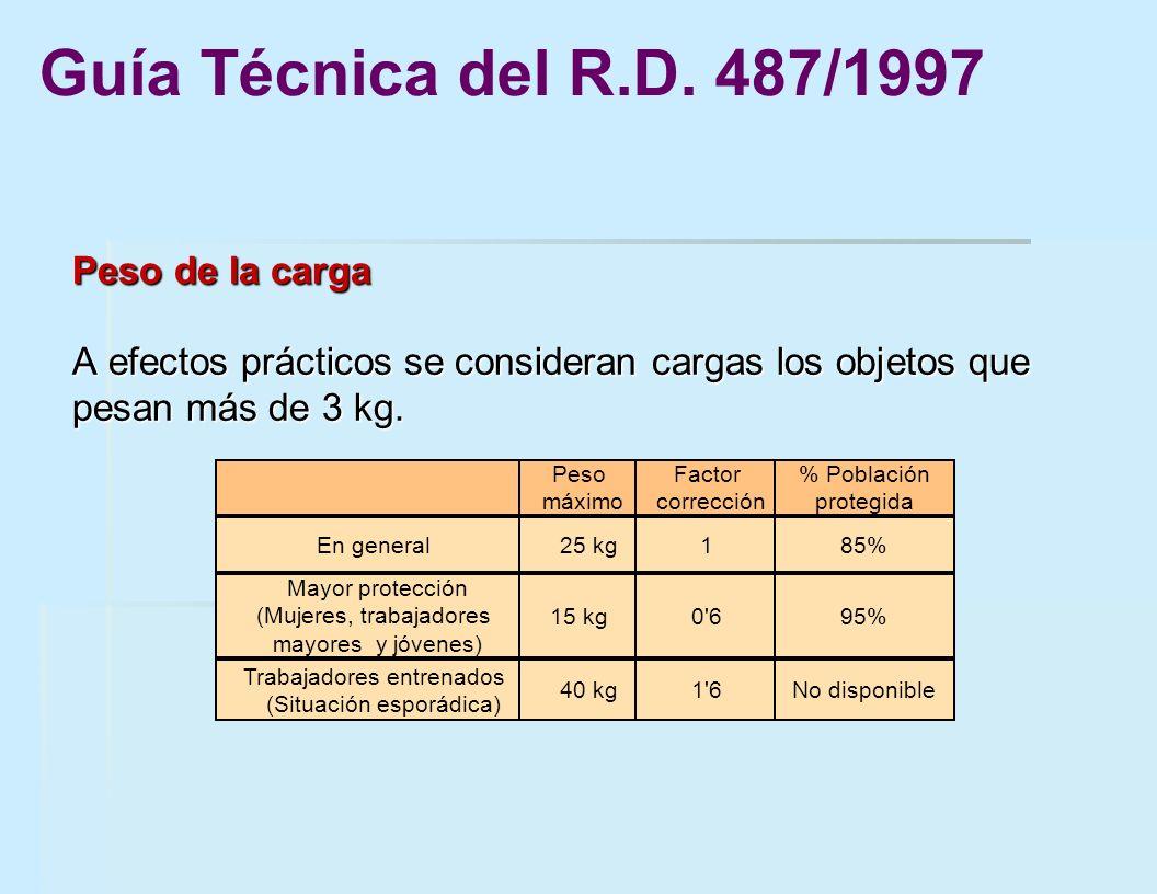 Peso de la carga A efectos prácticos se consideran cargas los objetos que pesan más de 3 kg. Peso máximo Factor corrección % Población protegida En ge