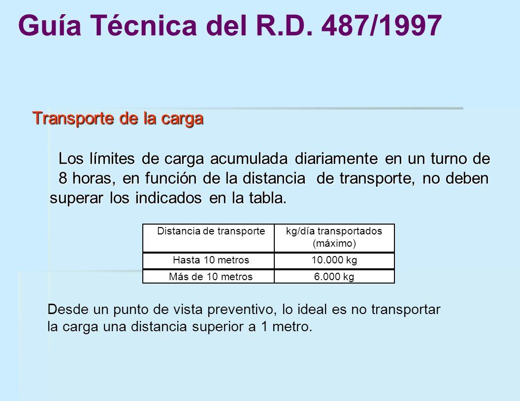Transporte de la carga Los límites de carga acumulada diariamente en un turno de 8 horas, en función de la distancia de transporte, no deben superar l