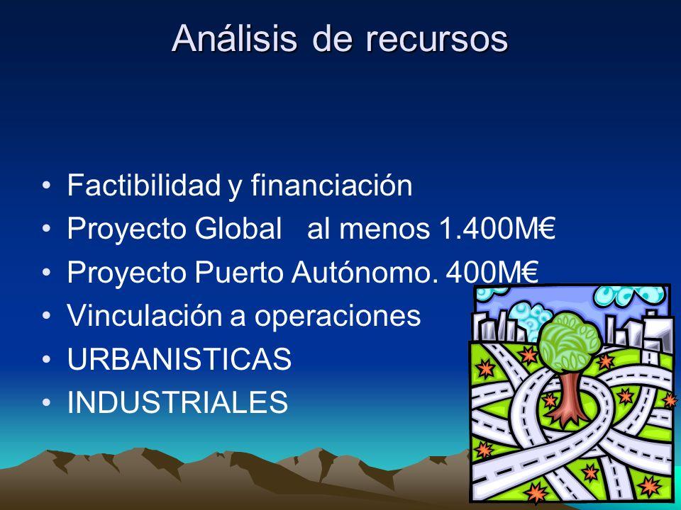 Análisis de recursos Factibilidad y financiación Proyecto Global al menos 1.400M Proyecto Puerto Autónomo. 400M Vinculación a operaciones URBANISTICAS