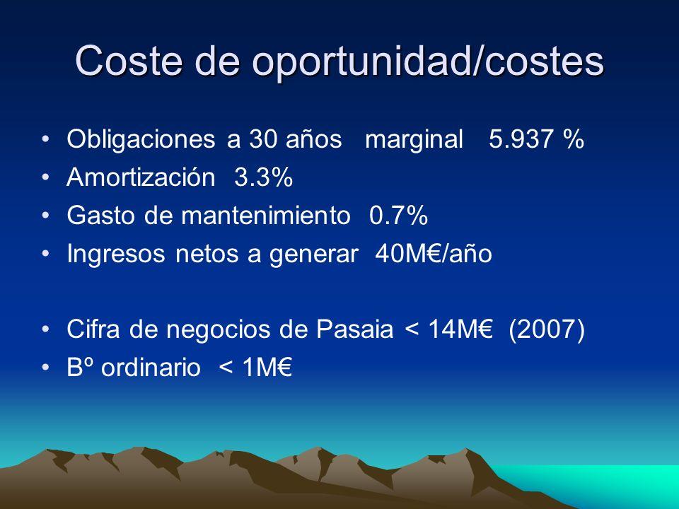 Coste de oportunidad/costes Obligaciones a 30 años marginal 5.937 % Amortización 3.3% Gasto de mantenimiento 0.7% Ingresos netos a generar 40M/año Cifra de negocios de Pasaia < 14M (2007) Bº ordinario < 1M