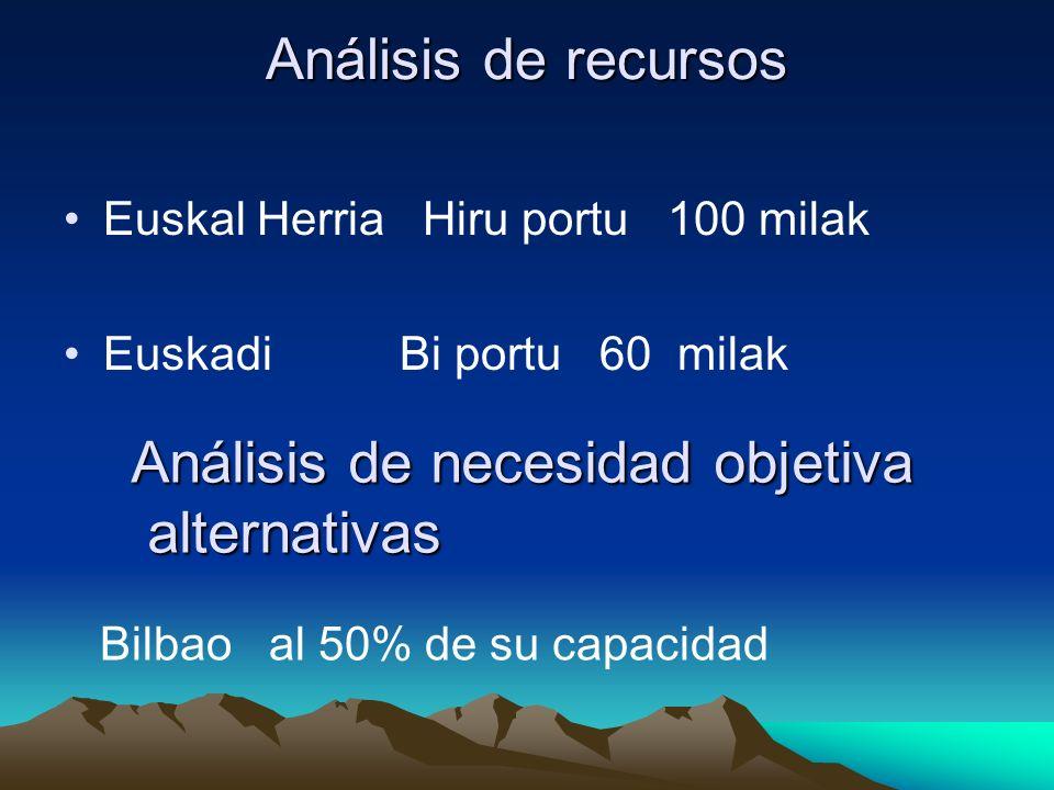 Análisis de recursos Euskal Herria Hiru portu 100 milak Euskadi Bi portu 60 milak Análisis de necesidad objetiva alternativas alternativas Bilbao al 50% de su capacidad