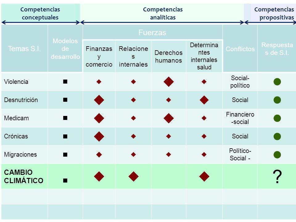 Temas S.I.Modelos de desarrollo Fuerzas Conflictos Respuesta s de S.I.