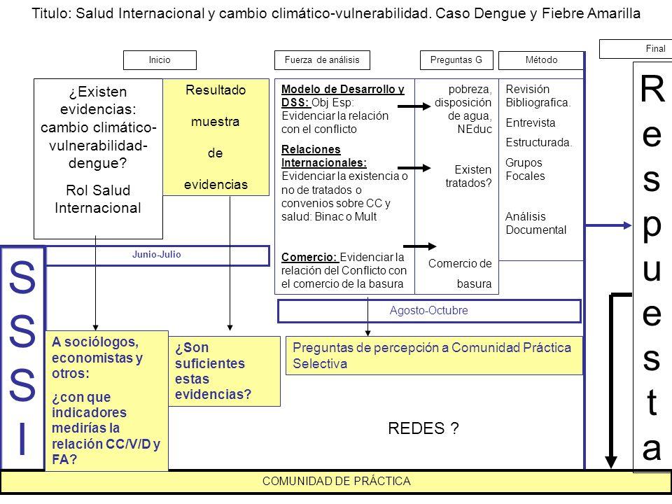 SSSISSSI Titulo: Salud Internacional y cambio climático-vulnerabilidad.