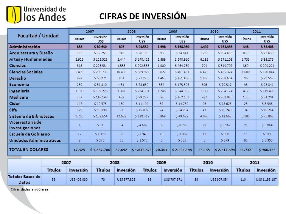 CIFRAS DE INVERSIÓN Cifras dadas en dólares