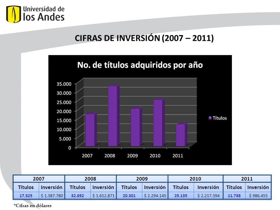 CIFRAS DE INVERSIÓN (2007 – 2011) *Cifras en dólares