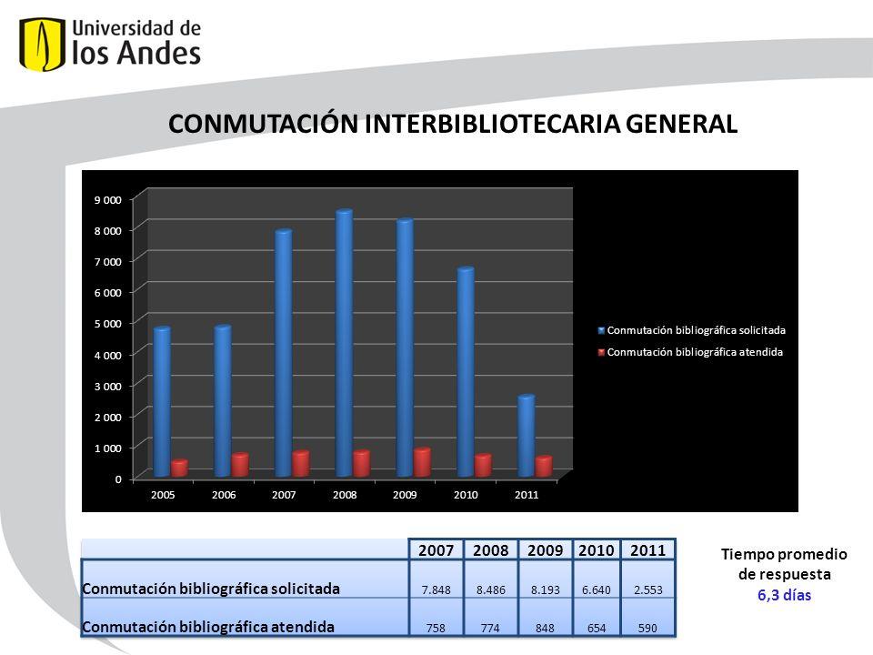 CONMUTACIÓN INTERBIBLIOTECARIA GENERAL Tiempo promedio de respuesta 6,3 días