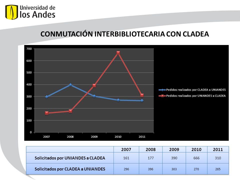 CONMUTACIÓN INTERBIBLIOTECARIA CON CLADEA