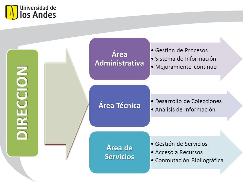Gestión de Procesos Sistema de Información Mejoramiento continuo Área Administrativa Desarrollo de Colecciones Análisis de Información Área Técnica Gestión de Servicios Acceso a Recursos Conmutación Bibliográfica Área de Servicios DIRECCION