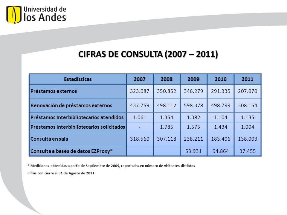 CIFRAS DE CONSULTA (2007 – 2011) * Mediciones obtenidas a partir de Septiembre de 2009, reportadas en número de visitantes distintos Cifras con cierre