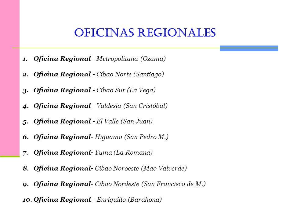 Elaborado por : Centro Nacional de Informacion sobre Niñez y Familia- CENINFA-CONANI