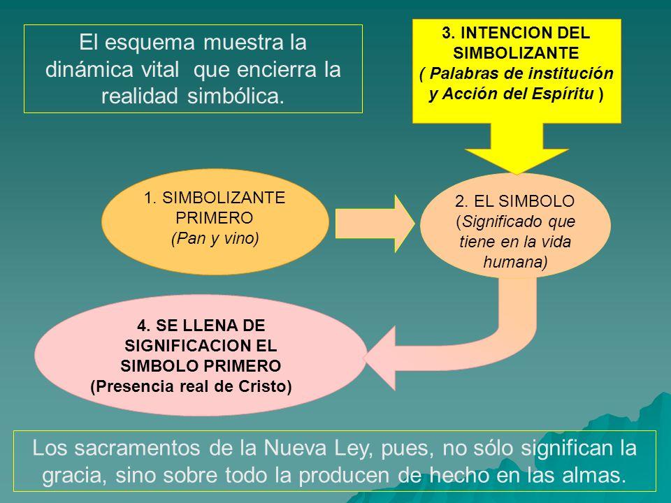 4. SE LLENA DE SIGNIFICACION EL SIMBOLO PRIMERO (Presencia real de Cristo) 1. SIMBOLIZANTE PRIMERO (Pan y vino) El esquema muestra la dinámica vital q