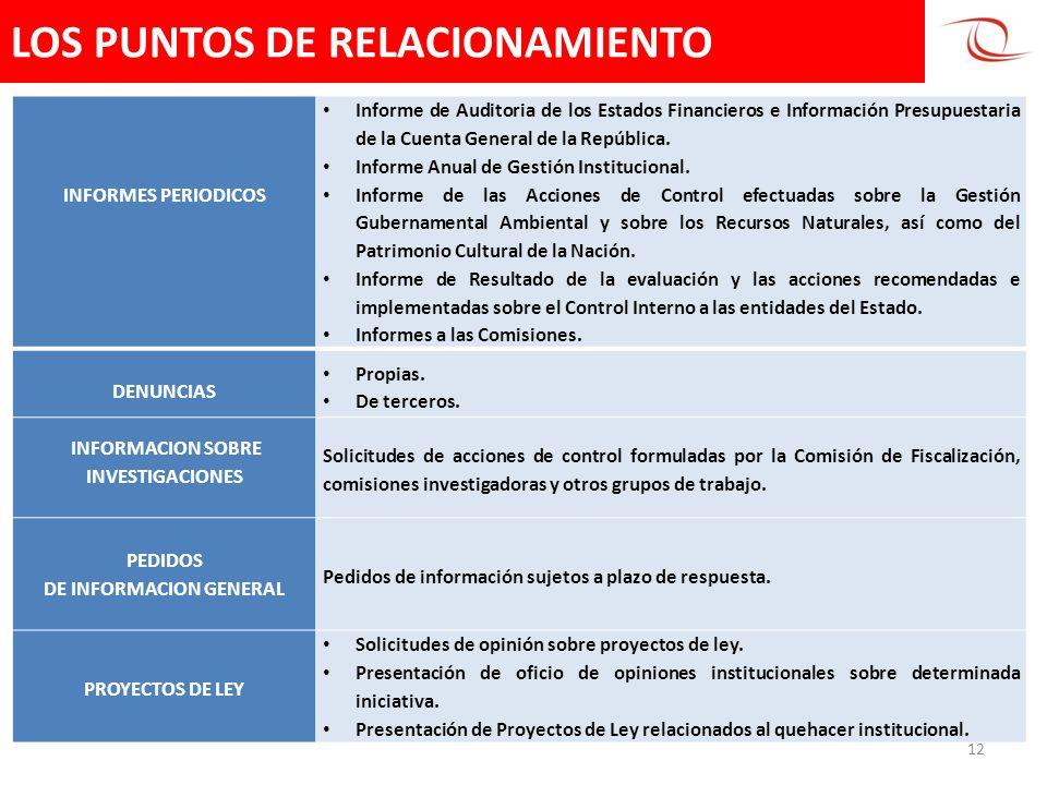 LOS PUNTOS DE RELACIONAMIENTO 12 INFORMES PERIODICOS Informe de Auditoria de los Estados Financieros e Información Presupuestaria de la Cuenta General