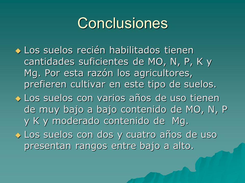 Conclusiones Los suelos recién habilitados tienen cantidades suficientes de MO, N, P, K y Mg. Por esta razón los agricultores, prefieren cultivar en e