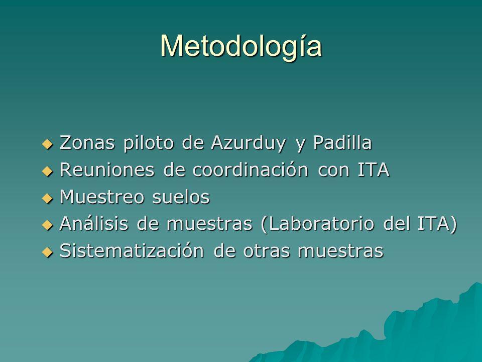 Metodología Zonas piloto de Azurduy y Padilla Zonas piloto de Azurduy y Padilla Reuniones de coordinación con ITA Reuniones de coordinación con ITA Mu