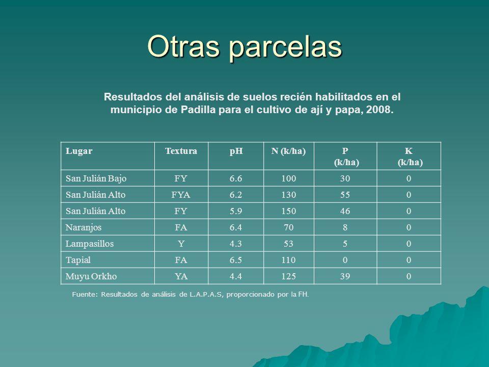 Otras parcelas Resultados del análisis de suelos recién habilitados en el municipio de Padilla para el cultivo de ají y papa, 2008. LugarTexturapHN (k