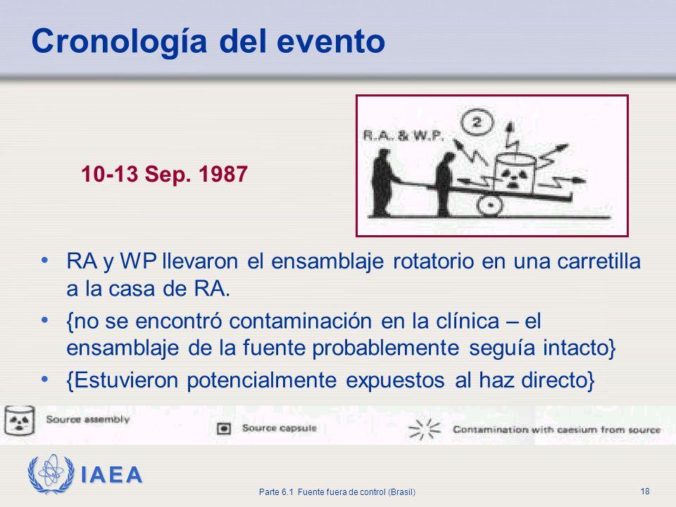 IAEA Parte 6.1 Fuente fuera de control (Brasil) 18 10-13 Sep. 1987 RA y WP llevaron el ensamblaje rotatorio en una carretilla a la casa de RA. {no se