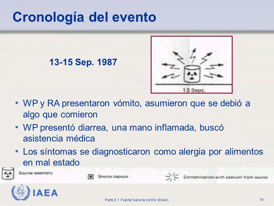 IAEA Parte 6.1 Fuente fuera de control (Brasil) 19 13-15 Sep. 1987 WP y RA presentaron vómito, asumieron que se debió a algo que comieron WP presentó