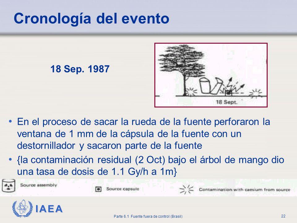 IAEA Parte 6.1 Fuente fuera de control (Brasil) 22 18 Sep. 1987 En el proceso de sacar la rueda de la fuente perforaron la ventana de 1 mm de la cápsu