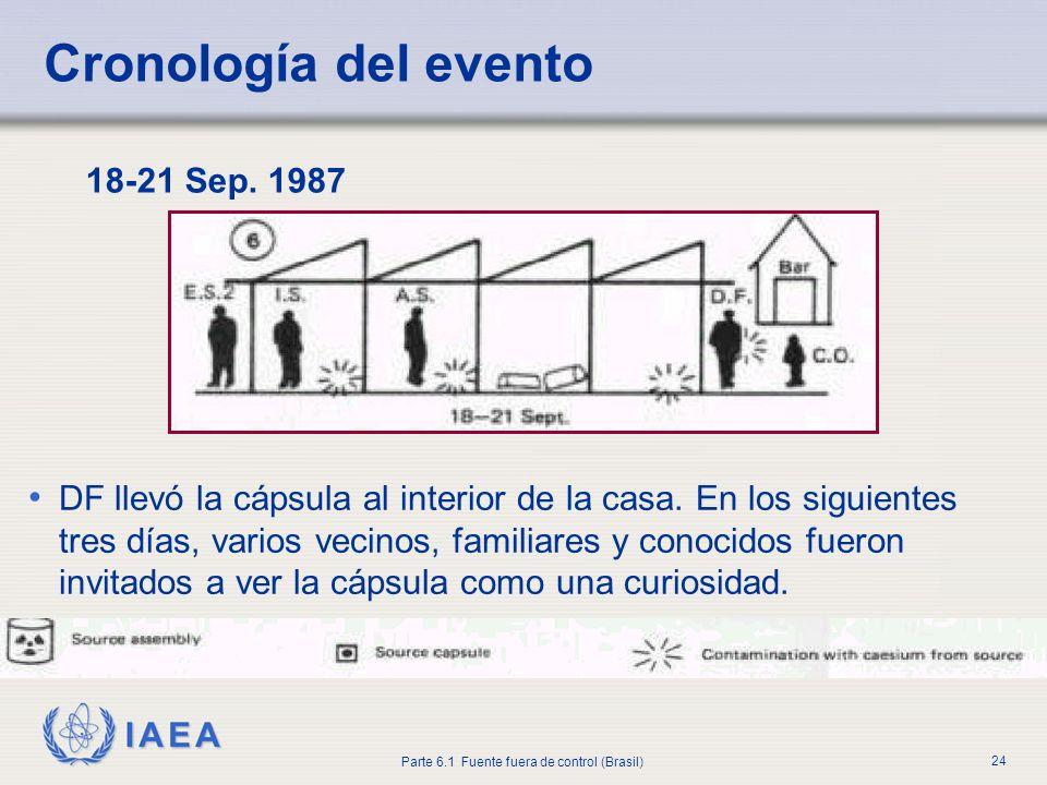 IAEA Parte 6.1 Fuente fuera de control (Brasil) 24 18-21 Sep. 1987 DF llevó la cápsula al interior de la casa. En los siguientes tres días, varios vec