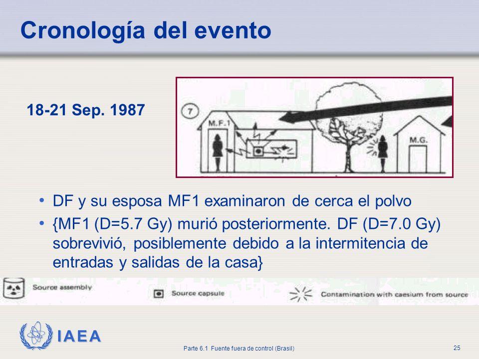 IAEA Parte 6.1 Fuente fuera de control (Brasil) 25 18-21 Sep. 1987 DF y su esposa MF1 examinaron de cerca el polvo {MF1 (D=5.7 Gy) murió posteriorment