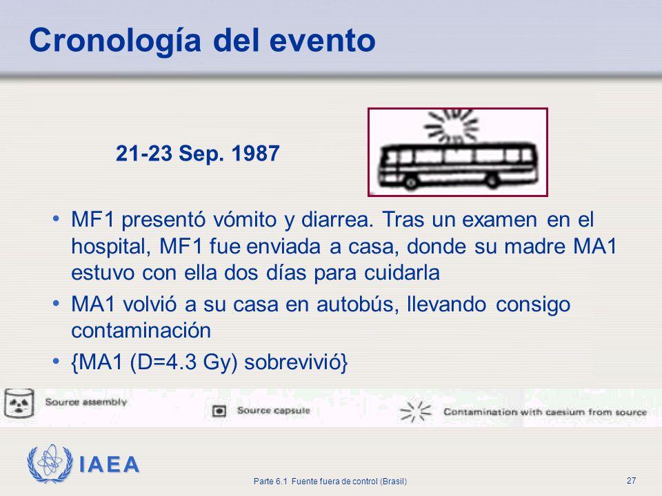 IAEA Parte 6.1 Fuente fuera de control (Brasil) 27 21-23 Sep. 1987 MF1 presentó vómito y diarrea. Tras un examen en el hospital, MF1 fue enviada a cas