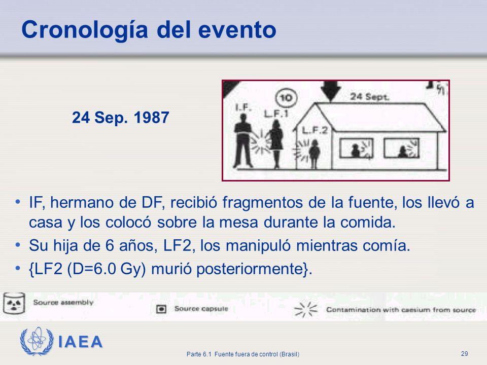 IAEA Parte 6.1 Fuente fuera de control (Brasil) 29 24 Sep. 1987 IF, hermano de DF, recibió fragmentos de la fuente, los llevó a casa y los colocó sobr