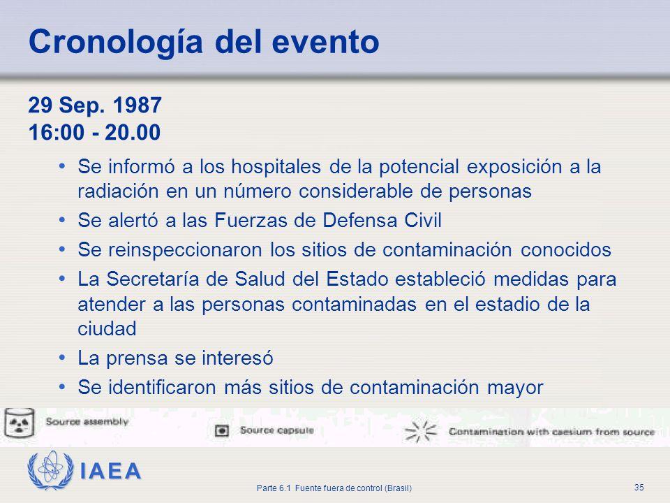 IAEA Parte 6.1 Fuente fuera de control (Brasil) 35 29 Sep. 1987 16:00 - 20.00 Se informó a los hospitales de la potencial exposición a la radiación en
