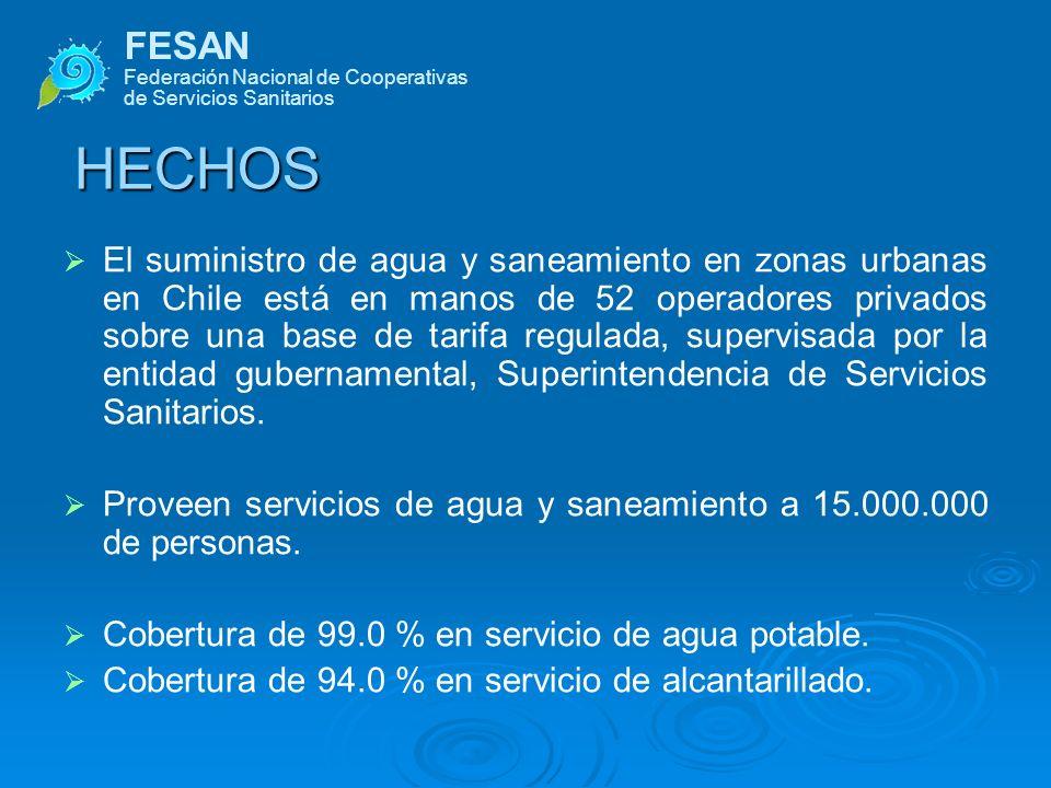 FESAN Federación Nacional de Cooperativas de Servicios Sanitarios HECHOS Suministro de agua y saneamiento en zonas rurales y peri- urbanas de Chile está en manos de alrededor de 1500 organizaciones comunitarias de pequeños operadores.