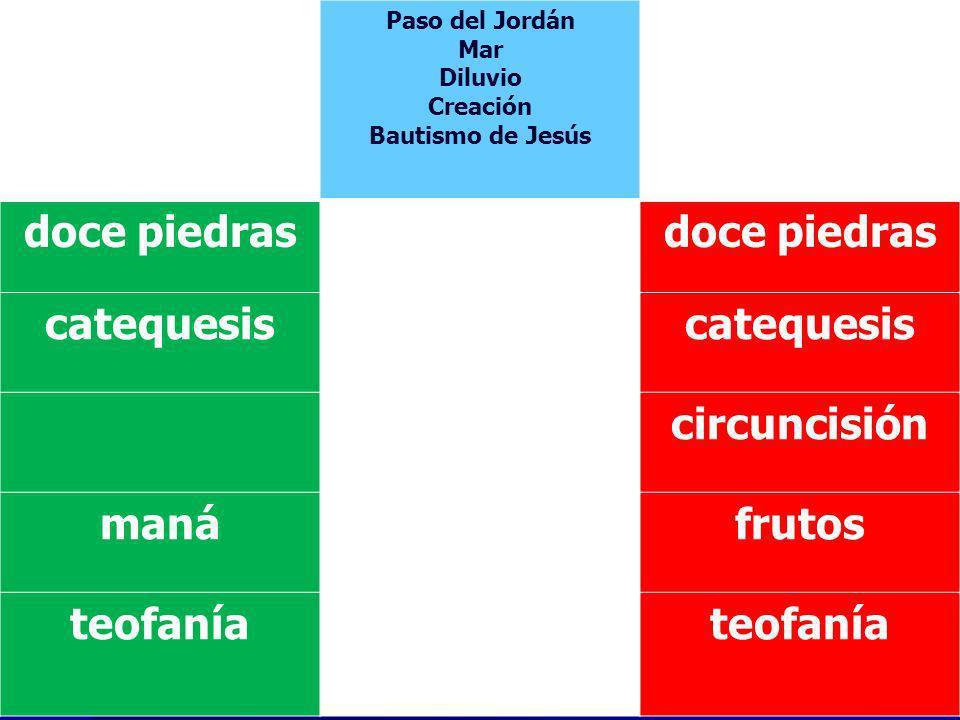 Paso del Jordán Mar Diluvio Creación Bautismo de Jesús doce piedras catequesis circuncisión manáfrutos teofanía