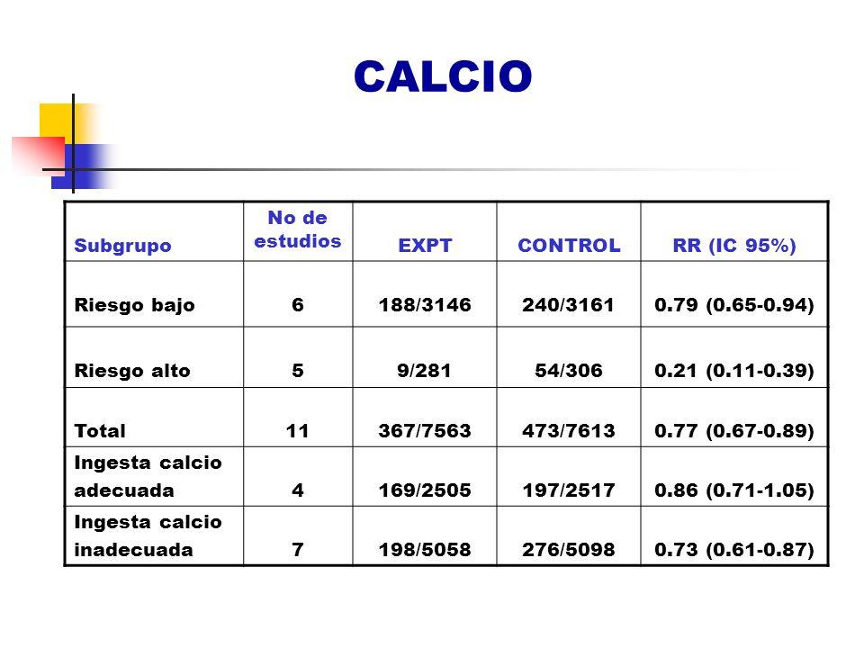 CALCIO Subgrupo No de estudios EXPTCONTROLRR (IC 95%) Riesgo bajo6188/3146240/31610.79 (0.65-0.94) Riesgo alto59/28154/3060.21 (0.11-0.39) Total11367/