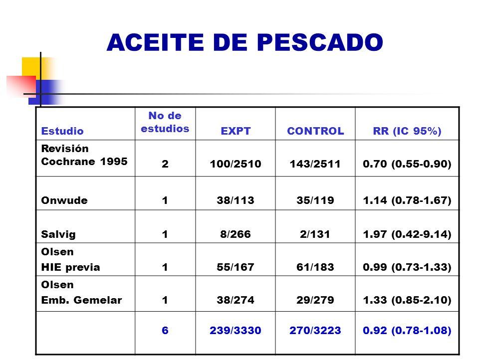 ACEITE DE PESCADO Estudio No de estudios EXPTCONTROLRR (IC 95%) Revisión Cochrane 1995 2100/2510143/25110.70 (0.55-0.90) Onwude138/11335/1191.14 (0.78