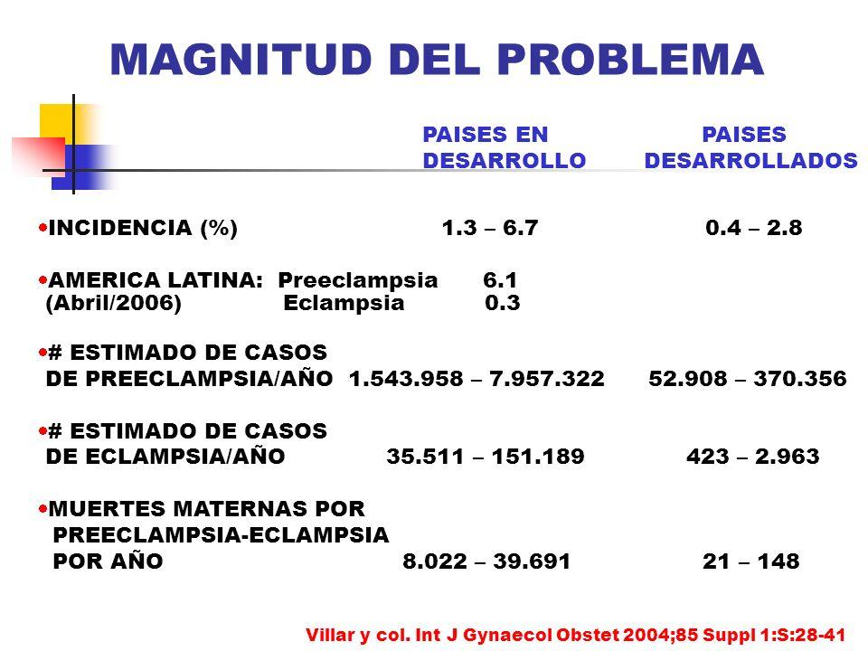 INCIDENCIA (%) 1.3 – 6.7 0.4 – 2.8 AMERICA LATINA: Preeclampsia 6.1 (Abril/2006) Eclampsia 0.3 # ESTIMADO DE CASOS DE PREECLAMPSIA/AÑO 1.543.958 – 7.9