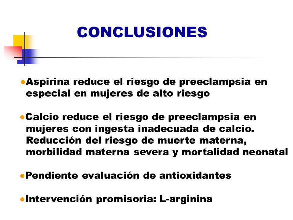 CONCLUSIONES Aspirina reduce el riesgo de preeclampsia en especial en mujeres de alto riesgo Calcio reduce el riesgo de preeclampsia en mujeres con in