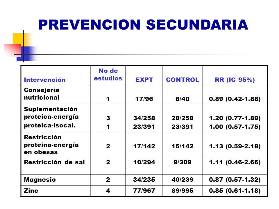 PREVENCION SECUNDARIA Intervención No de estudios EXPTCONTROLRR (IC 95%) Consejería nutricional 117/968/400.89 (0.42-1.88) Suplementación proteica-ene