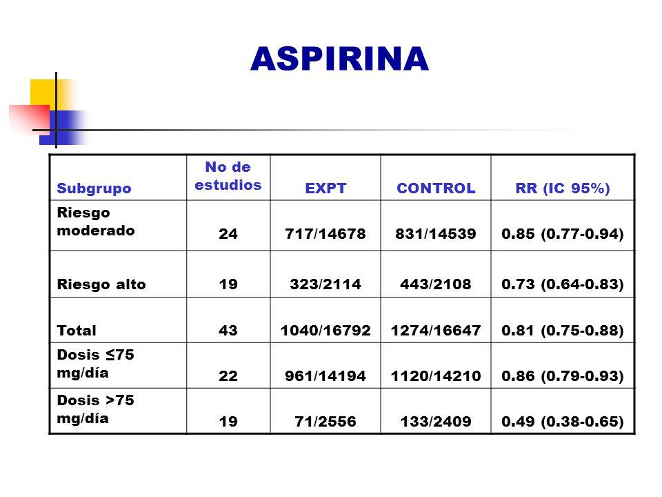 ASPIRINA Subgrupo No de estudios EXPTCONTROLRR (IC 95%) Riesgo moderado 24717/14678831/145390.85 (0.77-0.94) Riesgo alto19323/2114443/21080.73 (0.64-0