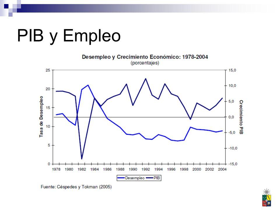 Fenómenos relacionados (y preocupantes) El PIB debe crecer mucho para observar disminuciones significativas en la tasa de desempleo Tasa de desempleo muy sensible a caídas en el producto Relación capital trabajo (K/L): unidad de capital por unidad de trabajo para generar una unidad de producto.