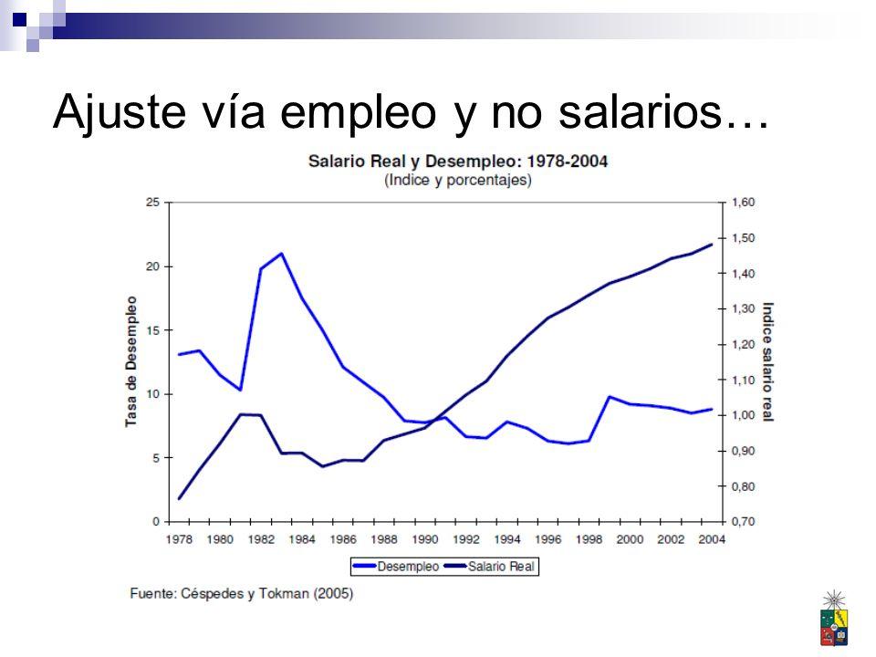 Ajuste vía empleo y no salarios…