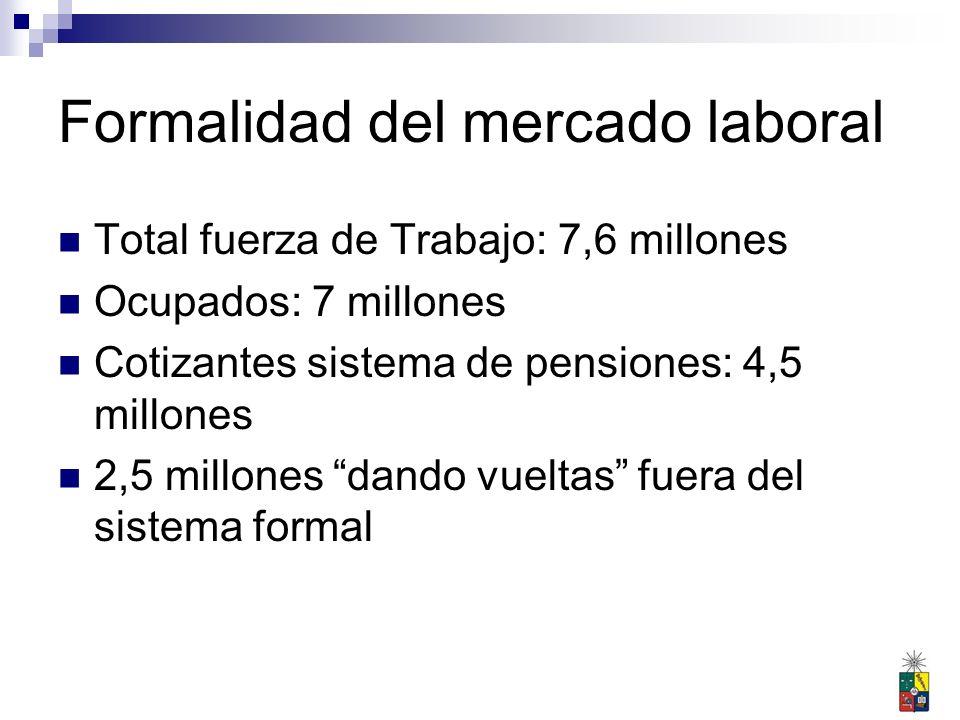 Otros antecedentes Durante el proceso de desarrollo empeoraría la situación de los trabajadores poco calificados: Fuente: H.
