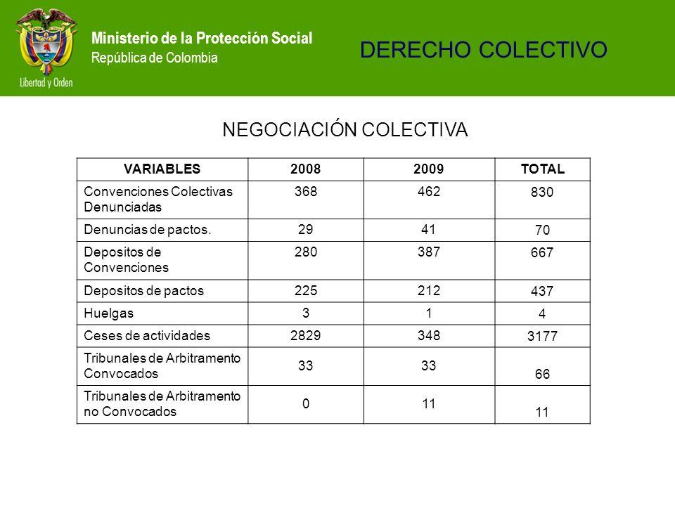 Ministerio de la Protección Social República de Colombia VARIABLES20082009TOTAL Convenciones Colectivas Denunciadas 368462830 Denuncias de pactos.2941