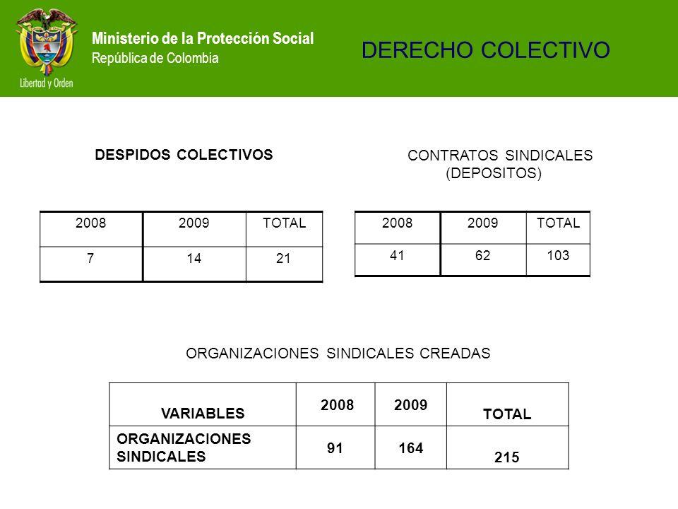 Ministerio de la Protección Social República de Colombia DESPIDOS COLECTIVOS 20082009TOTAL 71421 VARIABLES 20082009 TOTAL ORGANIZACIONES SINDICALES 91