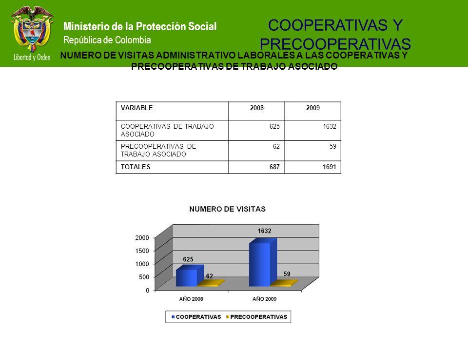 Ministerio de la Protección Social República de Colombia NUMERO DE VISITAS ADMINISTRATIVO LABORALES A LAS COOPERATIVAS Y PRECOOPERATIVAS DE TRABAJO AS