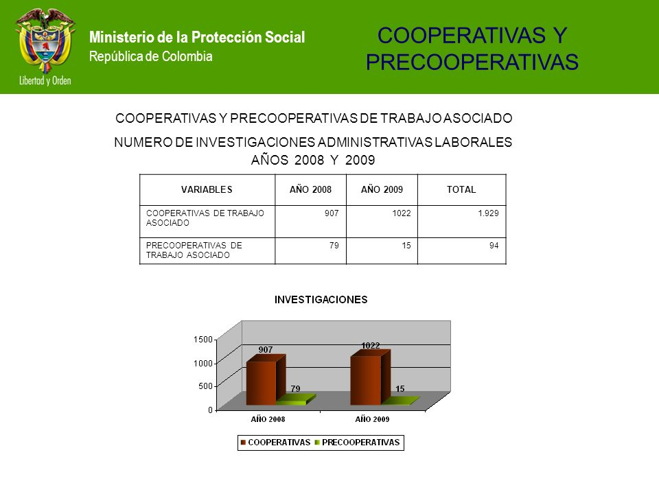 Ministerio de la Protección Social República de Colombia VARIABLESAÑO 2008AÑO 2009TOTAL COOPERATIVAS DE TRABAJO ASOCIADO 90710221.929 PRECOOPERATIVAS