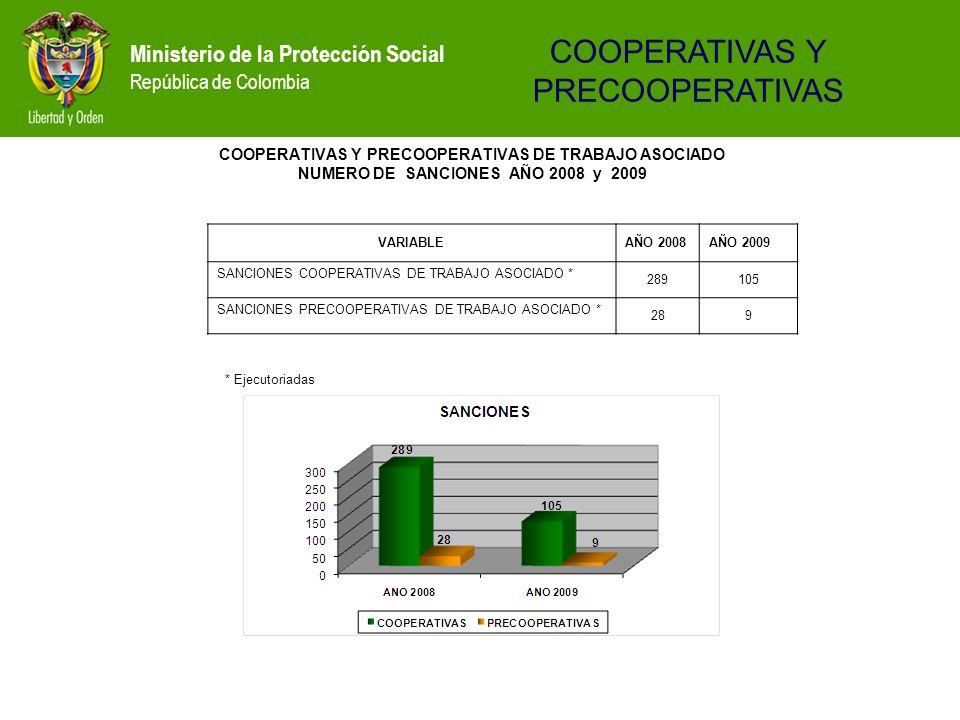 Ministerio de la Protección Social República de Colombia COOPERATIVAS Y PRECOOPERATIVAS DE TRABAJO ASOCIADO NUMERO DE SANCIONES AÑO 2008 y 2009 VARIAB