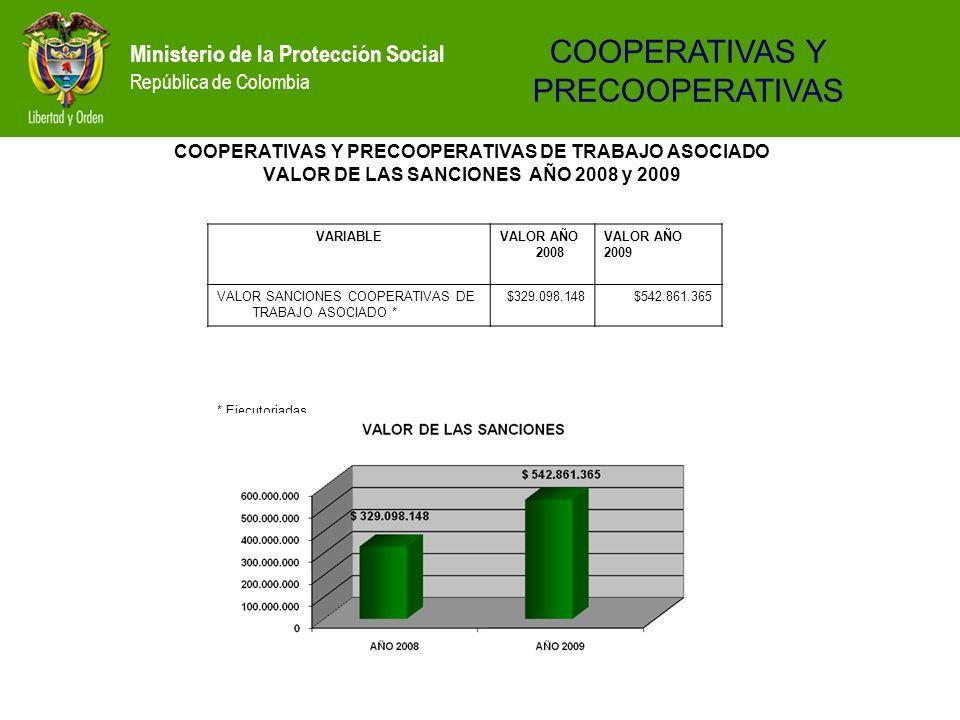 Ministerio de la Protección Social República de Colombia COOPERATIVAS Y PRECOOPERATIVAS DE TRABAJO ASOCIADO VALOR DE LAS SANCIONES AÑO 2008 y 2009 VAR