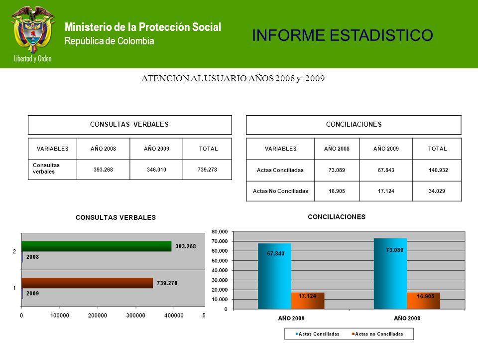 Ministerio de la Protección Social República de Colombia ATENCION AL USUARIO AÑOS 2008 y 2009 CONSULTAS VERBALES INFORME ESTADISTICO VARIABLESAÑO 2008