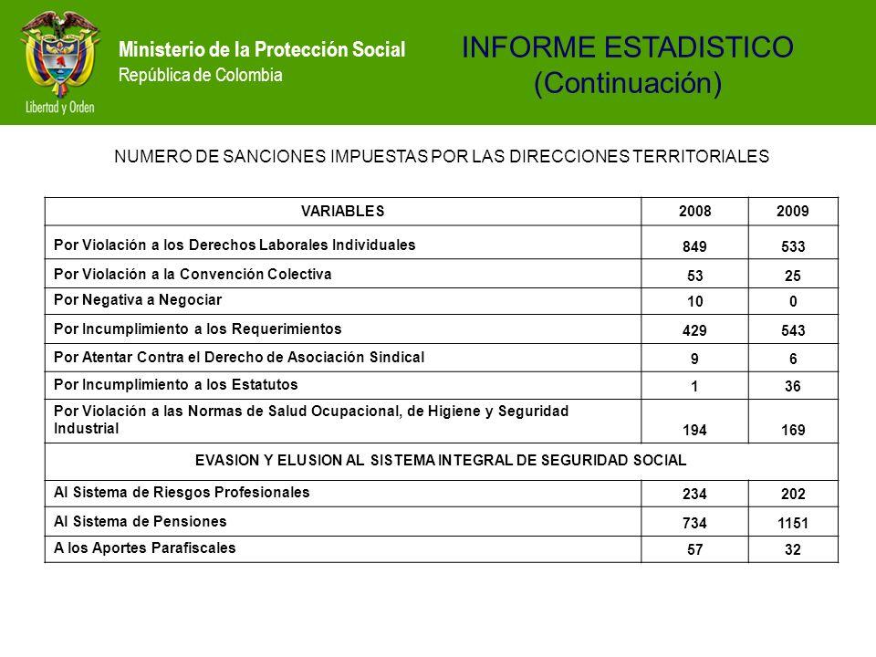 Ministerio de la Protección Social República de Colombia NUMERO DE SANCIONES IMPUESTAS POR LAS DIRECCIONES TERRITORIALES VARIABLES20082009 Por Violaci