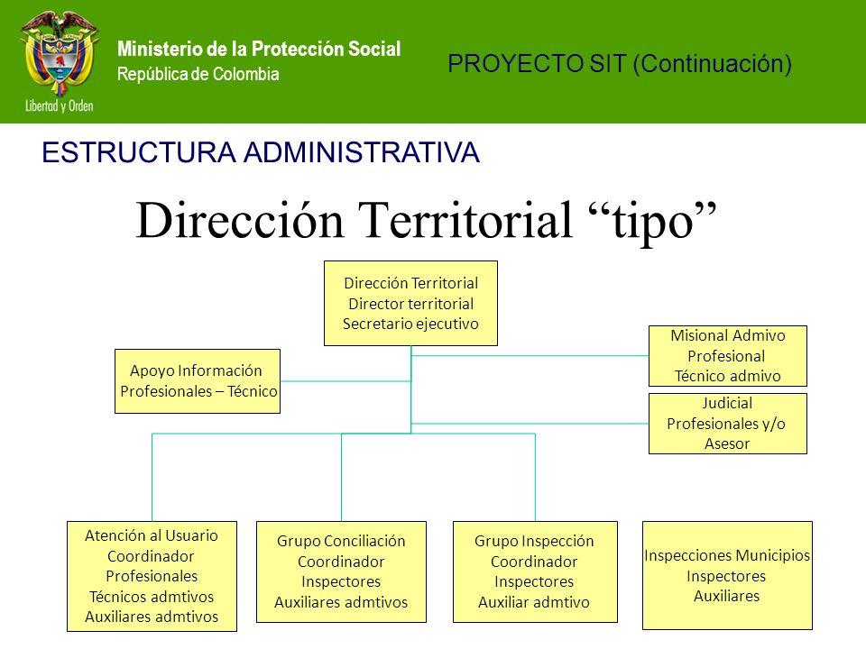 Ministerio de la Protección Social República de Colombia Atención al Usuario Coordinador Profesionales Técnicos admtivos Auxiliares admtivos Dirección