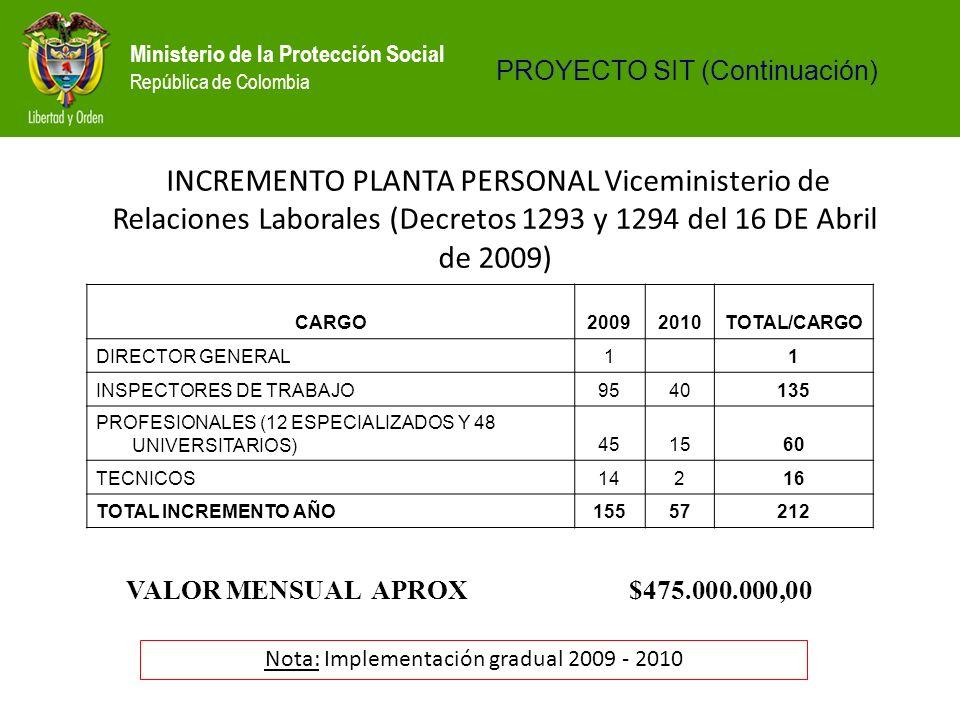 Ministerio de la Protección Social República de Colombia VALOR MENSUAL APROX$475.000.000,00 INCREMENTO PLANTA PERSONAL Viceministerio de Relaciones La