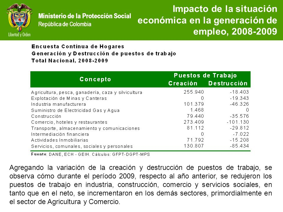 Ministerio de la Protección Social República de Colombia Impacto de la situación económica en la generación de empleo, 2008-2009 Agregando la variació
